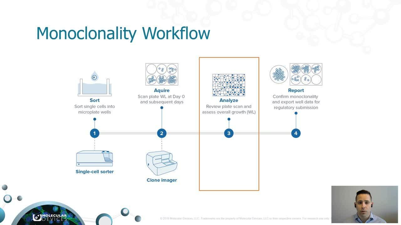 Monoclonality Workflow