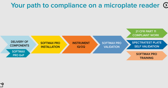 SoftMax Pro GxP Software compliance for microplate readers